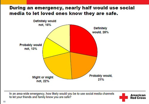 Families Turn To Social Media With >> Would You Turn To Social Media In An Emergency Canadian