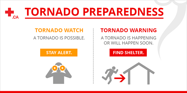 A Tornado Watch means a tornado is possible and a Tornado Warning means a tornado will happen and you should find shelter.