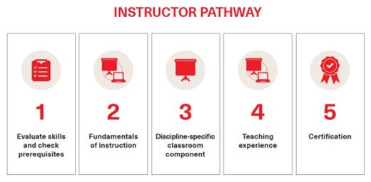 First Aid & CPR Instructor Pathway